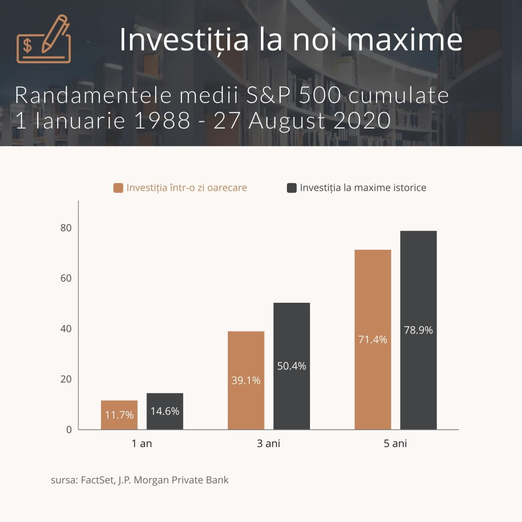 studiu JPM investiții