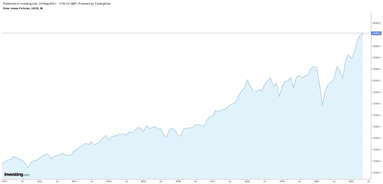 evoluție Dow Jones Industrial Average