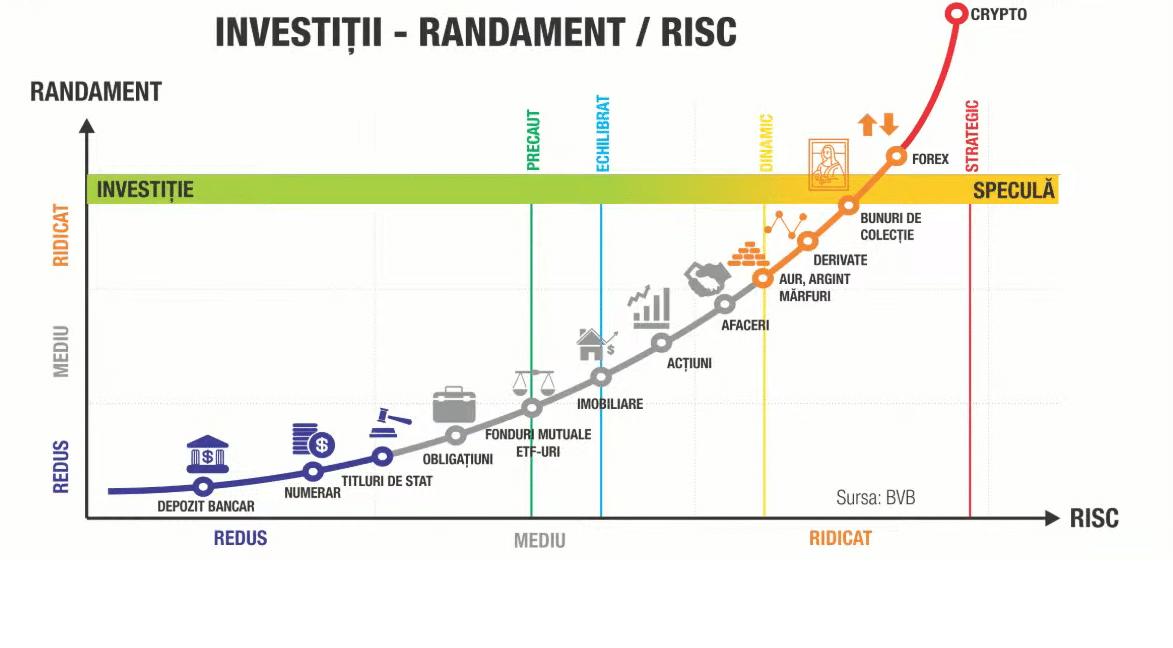 diversificarea portofoliului de investiții