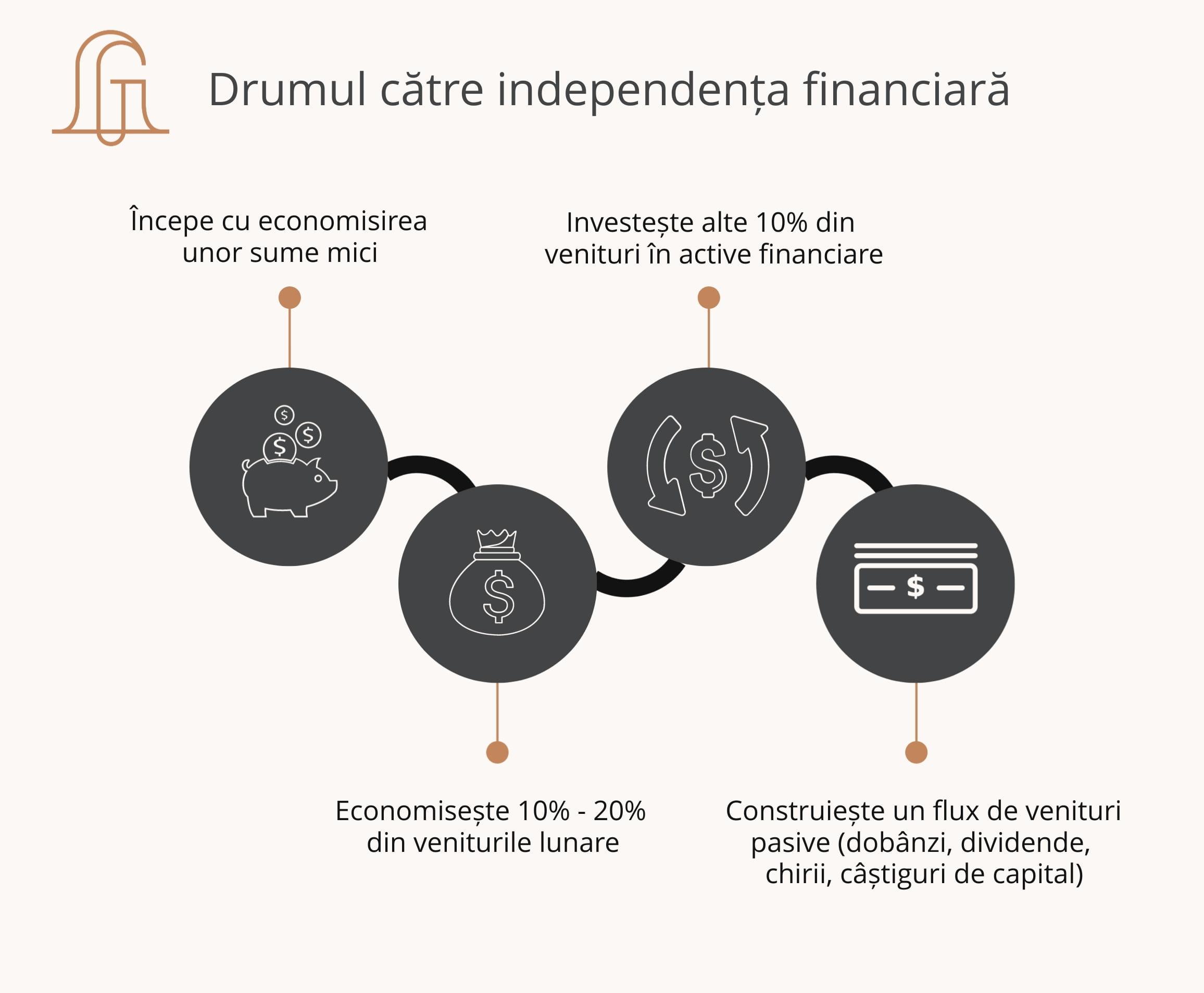 Roadmap independența financiară